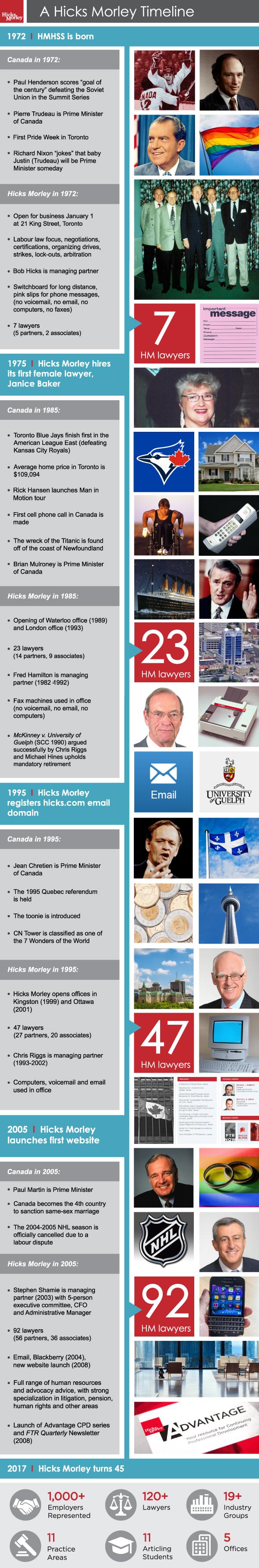 A Hicks Morley Timeline