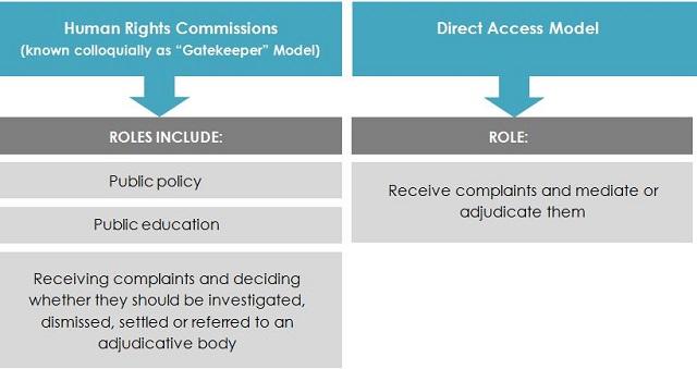models of human rights adjudication