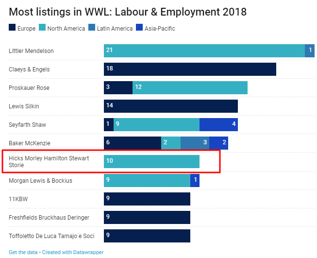2018 WWL Graphic in Labour and Employment Law